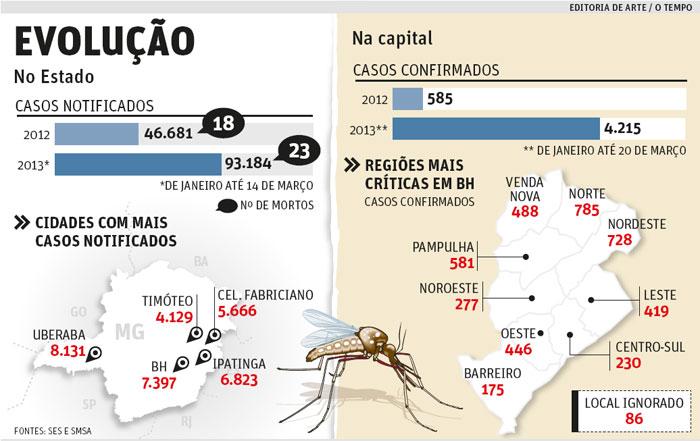 infografico_dengue Dengue deixa moradores de Minas Gerais em alerta Dicas Notícias Pragas Prevenções